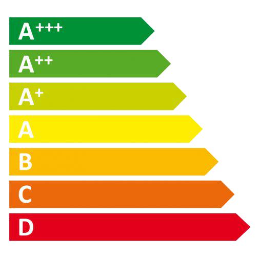 Effizienzklasse-Energielabel
